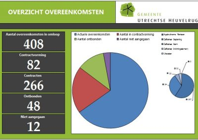 Participatiebeleid buitenruimte – Gemeente Utrechtse Heuvelrug